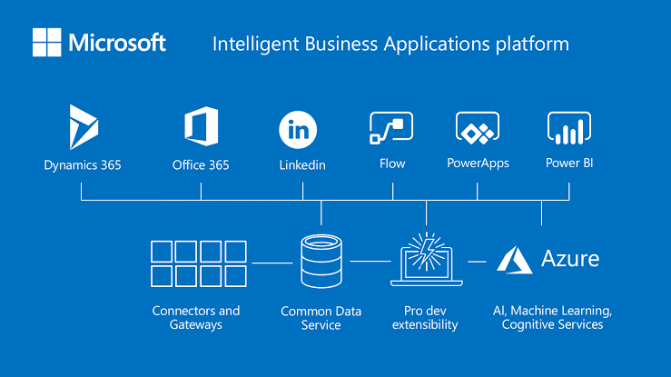 Microsoft shares, Microsoft shares vision for the customer data platform: Here every Detail of it